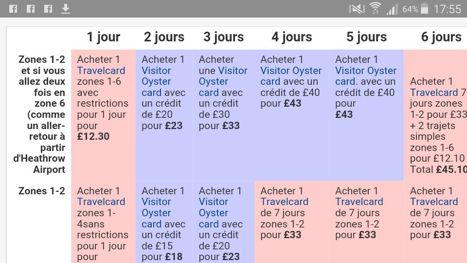 Comparatif Oyster Card - Visitor travel Card